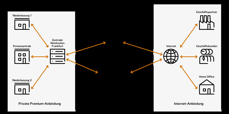 Abbildung zeigt die Verbindung zwischen Rechenzentrum, private Premium-Anbindung und Internet