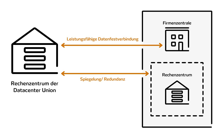 Abbildung zeigt die Backup Struktur im Rechenzentrum