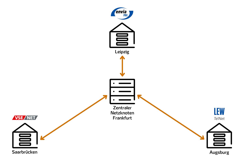 Abbildung zeigt die Anbindung der Rechenzentren an den Zentralen Netzknoten Frankfurt