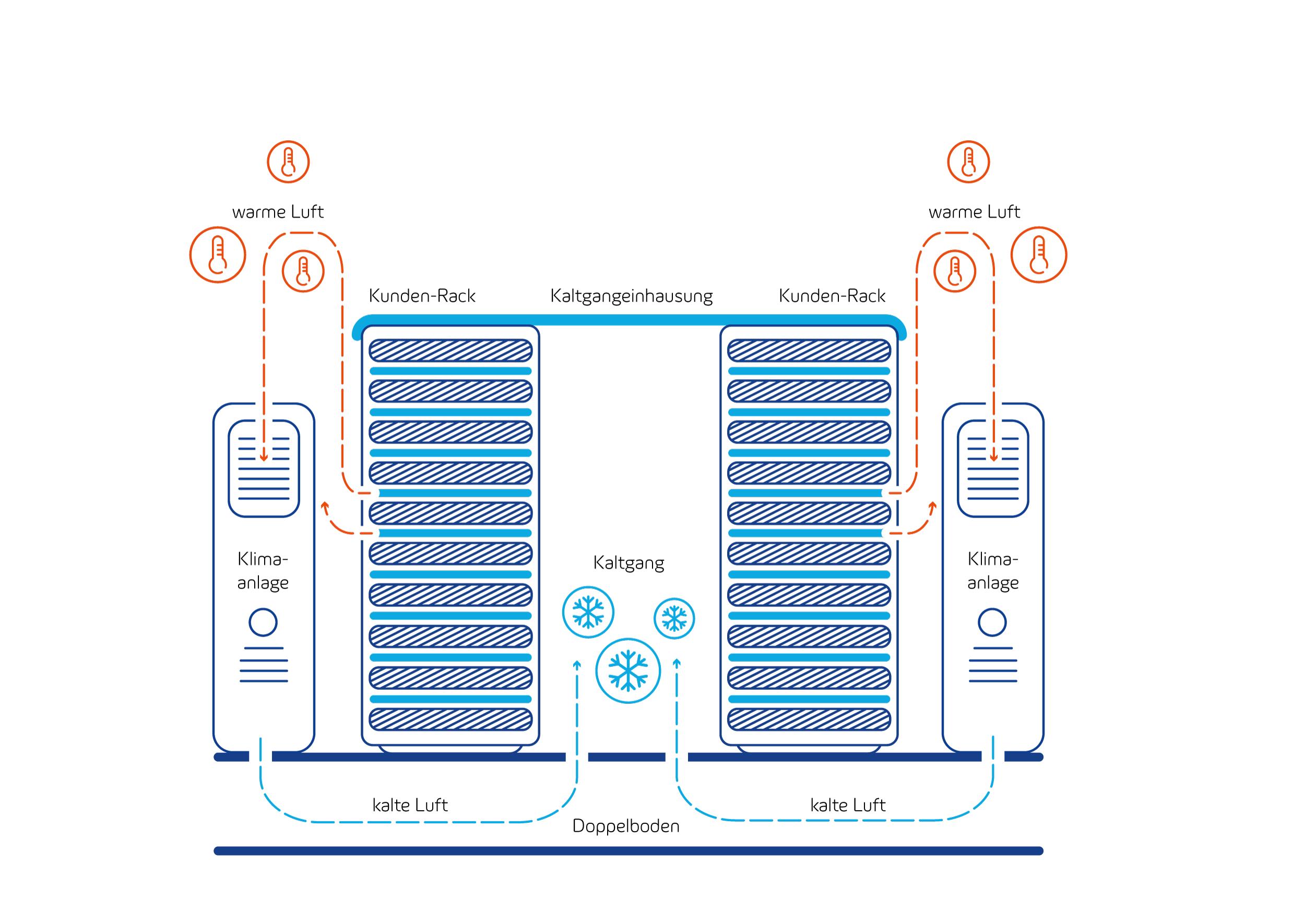 Klimatisierung im Datacenter Leipzig