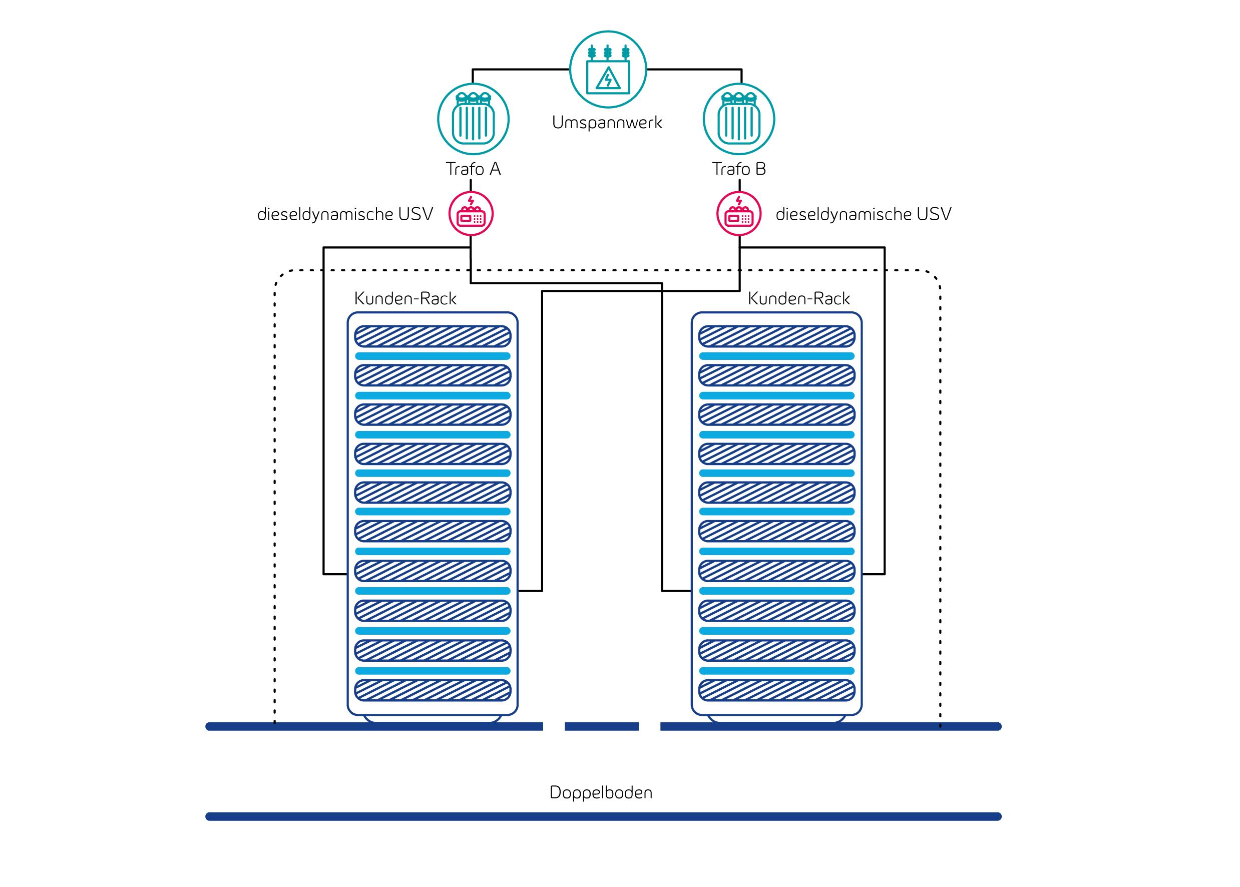 Stromversorgung im Datacenter Leipzig