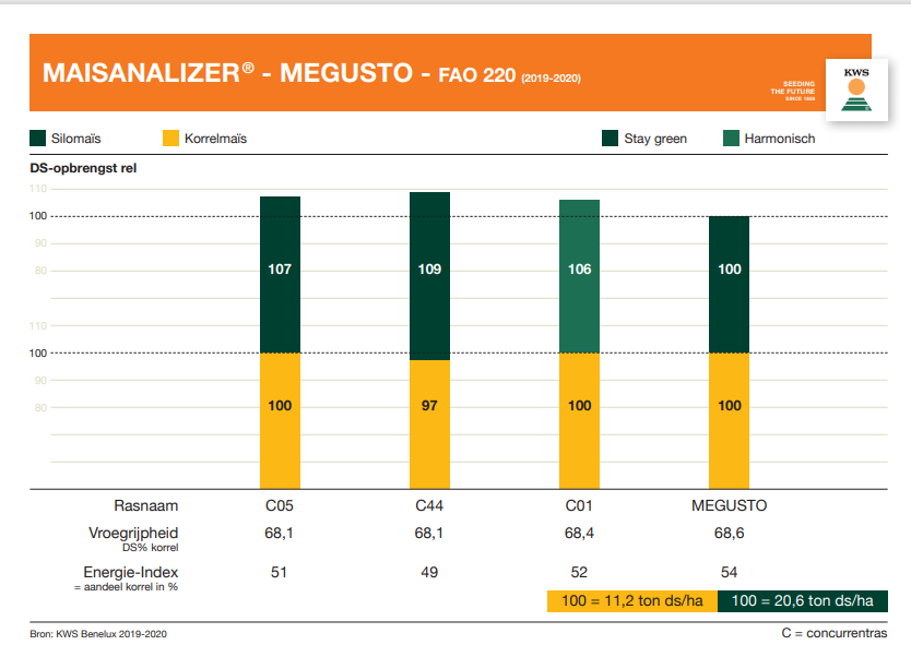 Mais_Analyser_Megusto