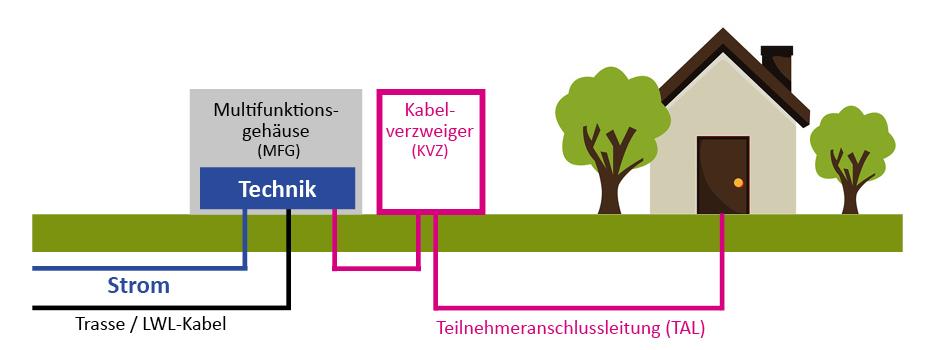 Glasfaseranschluss Grafik Netcom Kassel