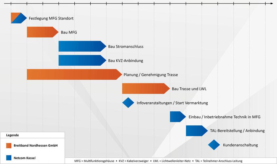 Abfolge der wesentlichen Einzelmaßnahmen beim Bau einer Trasse - Netcom Kassel
