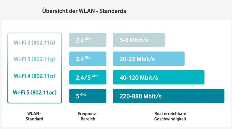 WLAN Standards Übersicht
