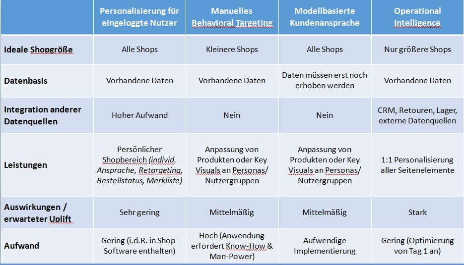 personalisierungsmethoden tabelle